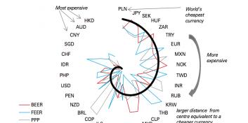 Zloty is de goedkoopste munt ter wereld